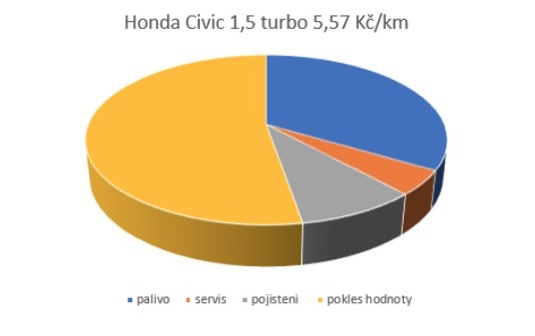 Honda Civic Turbo - podíl nákladů