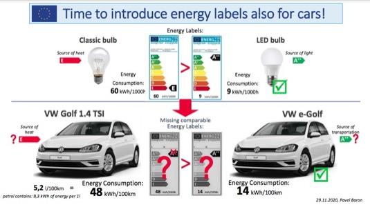 Takhle nějak by mohl vypadat energetický štítek auta.