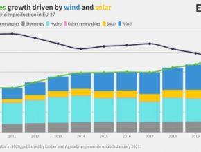 Poprvé v roce 2020 vyrobily obnovitelné zdroje v Evropské unii více elektřiny, než zdroje fosilní. Je to dáno především masivním útlumem výroby elektřiny z uhlí, která jen mezi lety 2015-2020 spadla o polovinu.