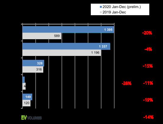 Rozdělení prodejů aut do zásuvky v roce 2020 na jednotlivé regiony