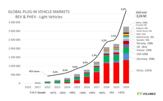 Graf globálních prodejů aut do zásuvky od roku 2011 do roku 2020