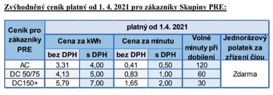 Nový ceník elektřiny u nabíjecích stanic PRE.