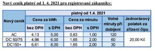 PRE - nový ceník nabíjení u nabíjecích stanic.
