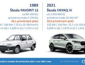 Zajímavá srovnávací grafika Centra dopravního výzkum: Škoda Favorit v roce 1989 a Škoda Enyaq iV v roce 2021.