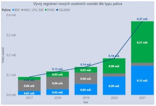 Trh s elektromobily a plug-in hybridy se v zemích EU za letošek už dvojnásobil