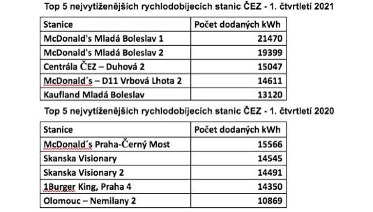 Tabulka nejvytíženějších nabíjecích stanic ČEZ za 1. čtvrtletí 2021