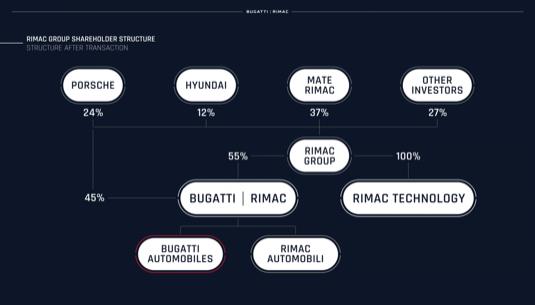 Vlastnická struktura Rimac Group a Bugatti