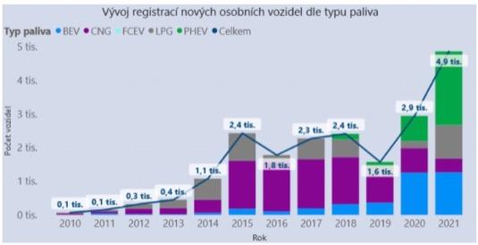 Z uvedeného grafu, který zobrazuje registrace čistých vozidel, lze v letošním roce pozorovat rekordní počet registrací PHEV a LPG vozidel, počet registrací vozidel BEV prakticky stagnoval, významné snížení pak lze pozorovat u registrací CNG vozidel.