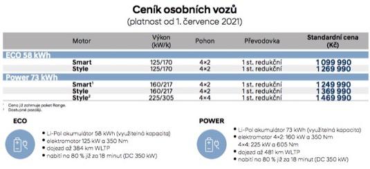 Ceník elektromobilu Hyundai Ioniq 5