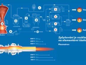 Technologické schéma plazmového zplyňování. Plazmatron je nástrojem pro výrobu plazmatu, pomocí kterého se v reaktoru vytváří teplota potřebná ke zplyňování. Výron plazmatu je tvořen průchodem pracovního plynu elektrickým obloukem.