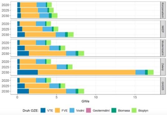 Celkový instalovaný elektrický výkon obnovitelných zdrojů elektřiny dle jednotlivých scénářů [GWe]