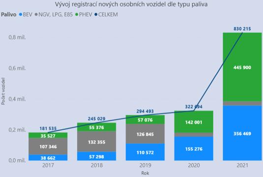Nejvyšší podíl registrací BEV (13,1 %) a PHEV (26,9 %) byl evidován ve Švédsku, naopak nejnižší podíl byl evidován na Kypru.
