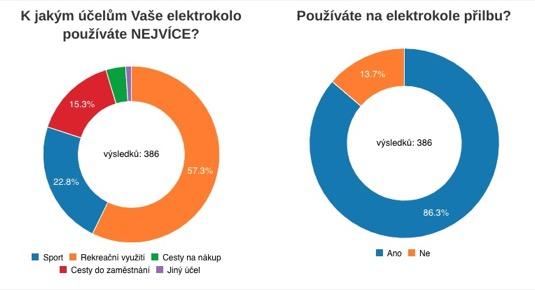 Průběžné výsledky ankety o elektrokolech.