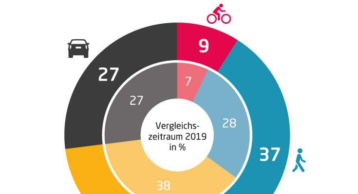 Skoro dvě třetiny obyvatel se minulý rok dopravovaly po městě pěšky, v MHD nebo na kole. Skoro polovina vídeňských domácností navíc nevlastní auto.