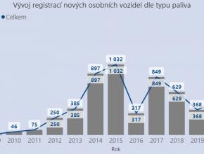 Graf vývoje registrací nových osobních LPG vozidel v období leden-srpen. foto: CDV